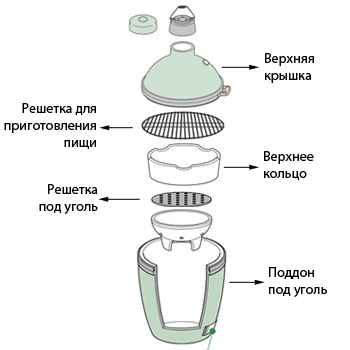 Гриль Гриль Big Green Egg
